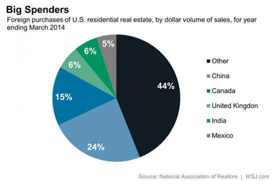 Кто самый крупный покупатель американской люксовой «недвижки»?