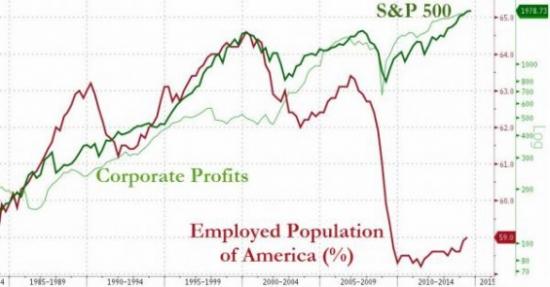 Что хорошо для Wall-Street, плохо для Main Street