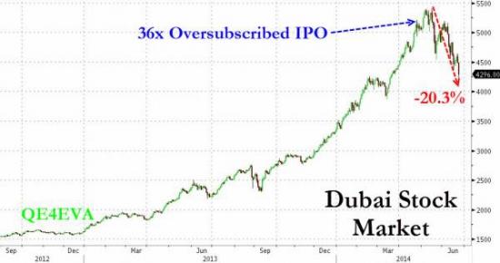 Диверсифицировали бы в дубайские активы?