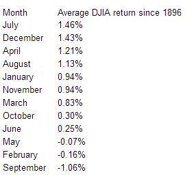 Не очень серьезно, но все же — в августе рынок попрет