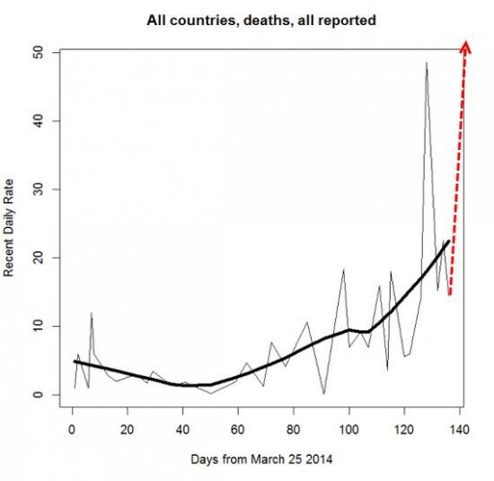 Экономический кризис и техногенные + эпидемические беды человечества — что страшнее?