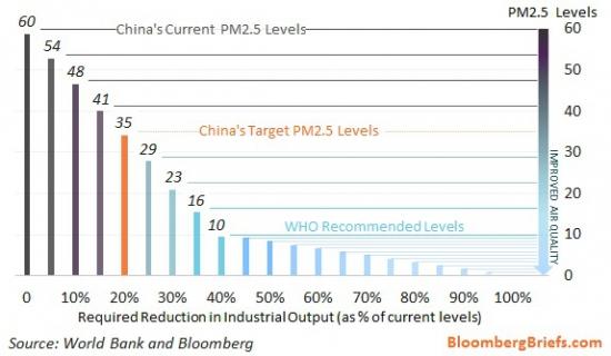 Промышленная грязь убьет китайский ВВП?