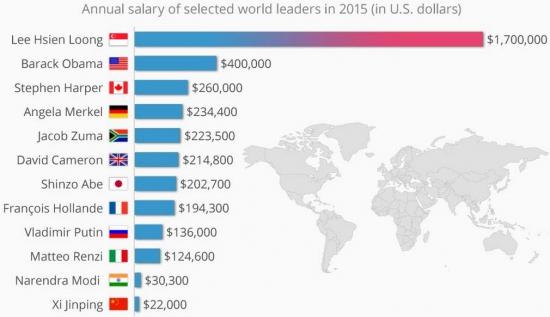 У китайского президента самая маленькая зарплата