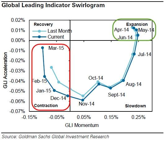 Крученая диаграмма — 4-ый месяц глобальной рецессии