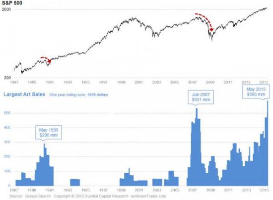 Вспученный рынок искусства намекает на пузырь на рынке акций