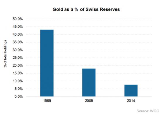 Динамика золотых резервов Швейцарии