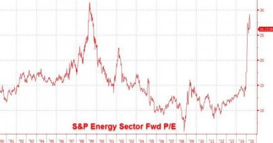 Наглядная иллюстрация оторванности S&P от реальности
