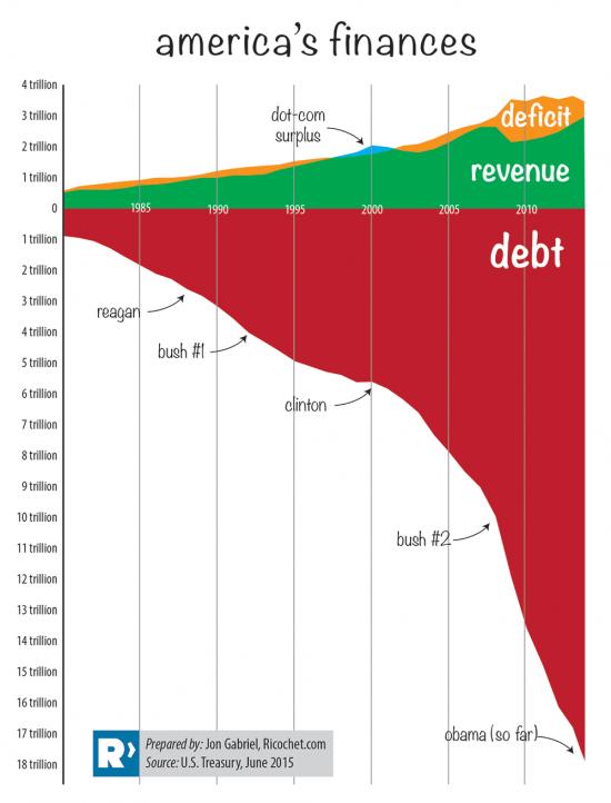 """Американская финансовая модель типа """"айсберг"""""""