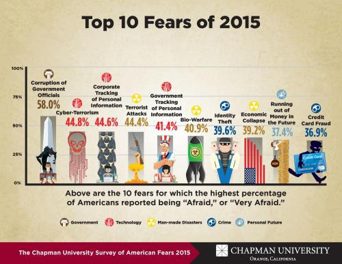 ТОП-10 страхов американцев
