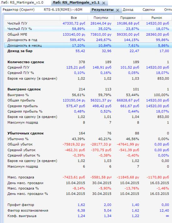 Статистика торговых роботов Матрингейл и Мартингал