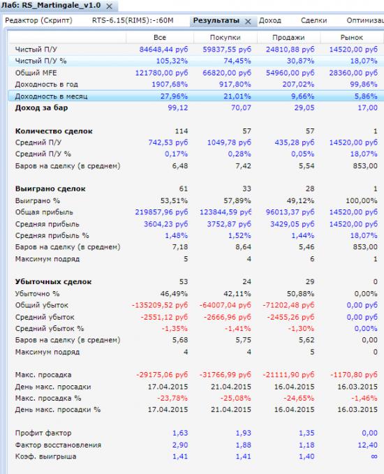 Статистика торговых роботов Матрингейл