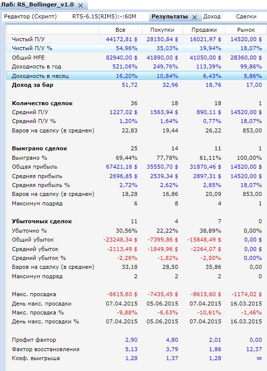Статистика доходности стратегии Боллинджер - Робот Скальпер