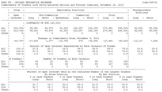 EURO FX Отчет от 15.11.2013г. (по состоянию на 12.11.2013г.)