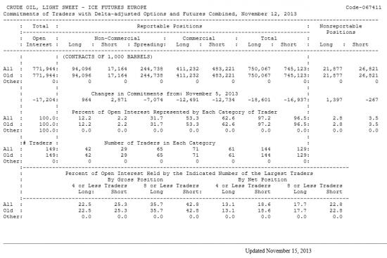 Нефть LIGHT SWEET Отчет от 15.11.2013г. (по состоянию на 12.11.2013г.)