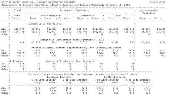 BRITISH POUND STERLING Отчет от 15.11.2013г. (по состоянию на 12.11.2013г.)