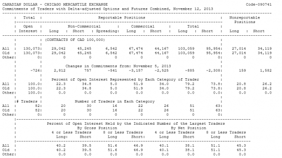 CANADIAN DOLLAR Отчет от 15.11.2013г. (по состоянию на 12.11.2013г.)