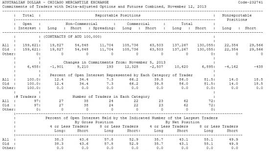 AUSTRALIAN DOLLAR Отчет от 15.11.2013г. (по состоянию на 12.11.2013г.)