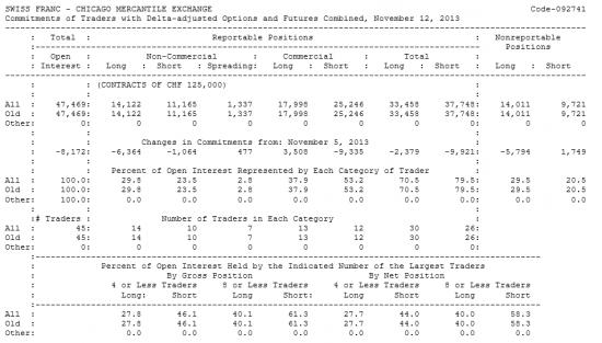 SWISS FRANC Отчет от 15.11.2013г. (по состоянию на 12.11.2013г.)