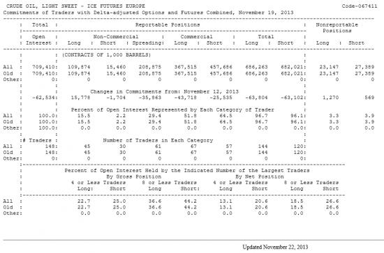 Нефть LIGHT SWEET Отчет от 22.11.2013г. (по состоянию на 19.11.2013г.)