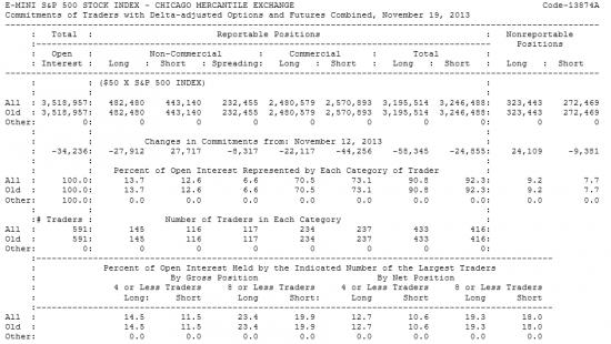 E-MINI S&P500 Отчет от 22.11.2013г. (по состоянию на 19.11.2013г.)