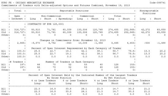 EURO FX Отчет от 22.11.2013г. (по состоянию на 19.11.2013г.)