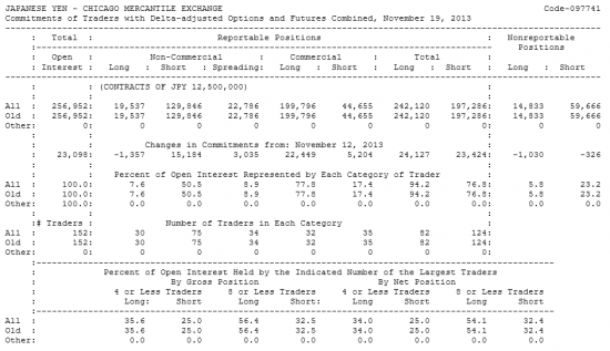 JAPANESE YEN Отчет от 22.11.2013г. (по состоянию на 19.11.2013г.)