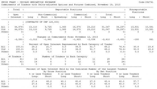 SWISS FRANC Отчет от 22.11.2013г. (по состоянию на 19.11.2013г.)