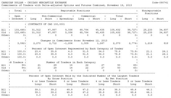 CANADIAN DOLLAR Отчет от 22.11.2013г. (по состоянию на 19.11.2013г.)