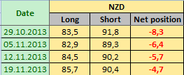 NEW ZEALAND DOLLAR Отчет от 22.11.2013г. (по состоянию на 19.11.2013г.)