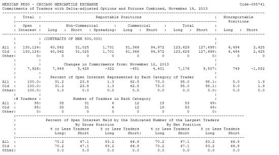 MEXICAN PESO Отчет от 22.11.2013г. (по состоянию на 19.11.2013г.)