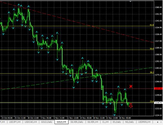 GOLD H4. Вероятно, дальнейшее снижение цены золота