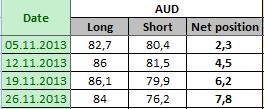 AUSTRALIAN DOLLAR Отчет от 02.12.2013г. (по состоянию на 26.11.2013г.)