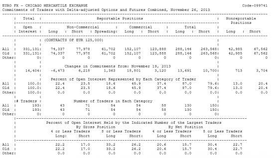 EURO FX Отчет от 02.12.2013г. (по состоянию на 26.11.2013г.)