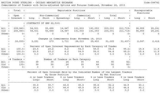 BRITISH POUND STERLING Отчет от 02.12.2013г. (по состоянию на 26.11.2013г.)
