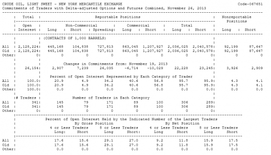 Нефть LIGHT SWEET Отчет от 02.12.2013г. (по состоянию на 26.11.2013г.)