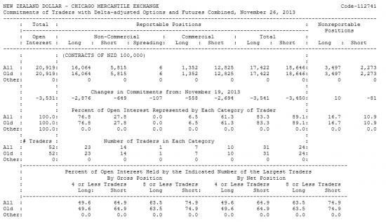NEW ZEALAND DOLLAR Отчет от 02.12.2013г. (по состоянию на 26.11.2013г.)