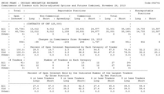 SWISS FRANC Отчет от 02.12.2013г. (по состоянию на 26.11.2013г.)