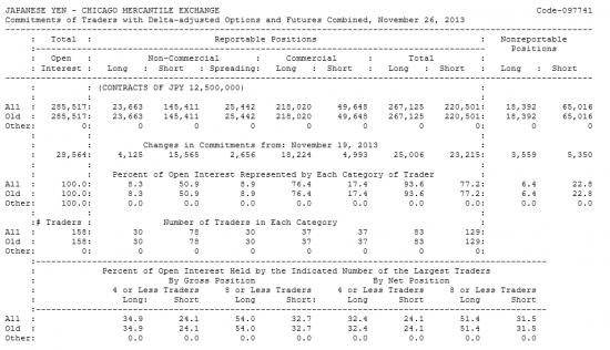 JAPANESE YEN Отчет от 02.12.2013г. (по состоянию на 26.11.2013г.)