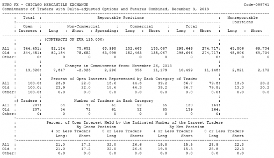 EURO FX Отчет от 06.12.2013г. (по состоянию на 03.12.2013г.)