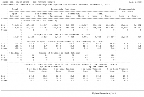 Нефть LIGHT SWEET Отчет от 06.12.2013г. (по состоянию на 03.12.2013г.)