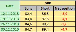 BRITISH POUND STERLING Отчет от 06.12.2013г. (по состоянию на 03.12.2013г.)