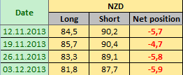 NEW ZEALAND DOLLAR Отчет от 06.12.2013г. (по состоянию на 03.12.2013г.)