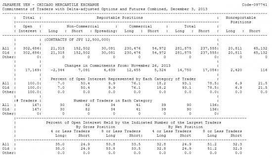 JAPANESE YEN Отчет от 06.12.2013г. (по состоянию на 03.12.2013г.)