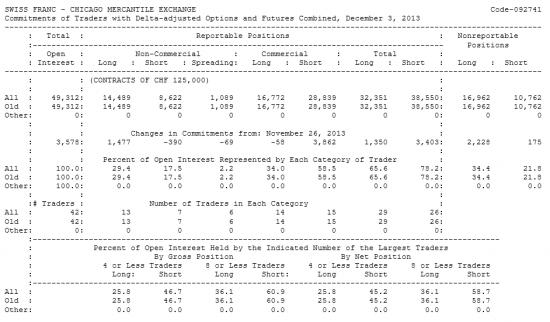 SWISS FRANC Отчет от 06.12.2013г. (по состоянию на 03.12.2013г.)