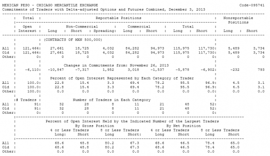 MEXICAN PESO Отчет от 06.12.2013г. (по состоянию на 03.12.2013г.)