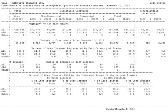 GOLD Отчет от 13.12.2013г. (по состоянию на 10.12.2013г.)