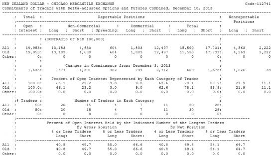 NEW ZEALAND DOLLAR Отчет от 13.12.2013г. (по состоянию на 10.12.2013г.)