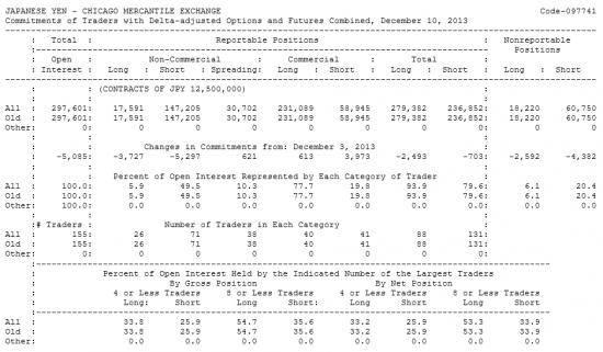 JAPANESE YEN Отчет от 13.12.2013г. (по состоянию на 10.12.2013г.)