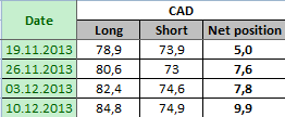 CANADIAN DOLLAR Отчет от 13.12.2013г. (по состоянию на 10.12.2013г.)