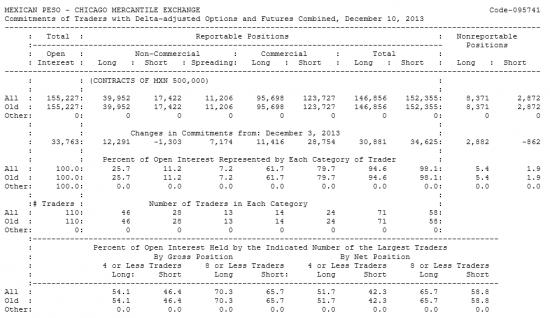 MEXICAN PESO Отчет от 13.12.2013г. (по состоянию на 10.12.2013г.)
